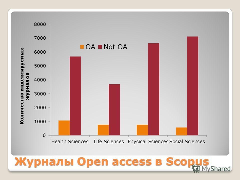 Журналы Open access в Scopus