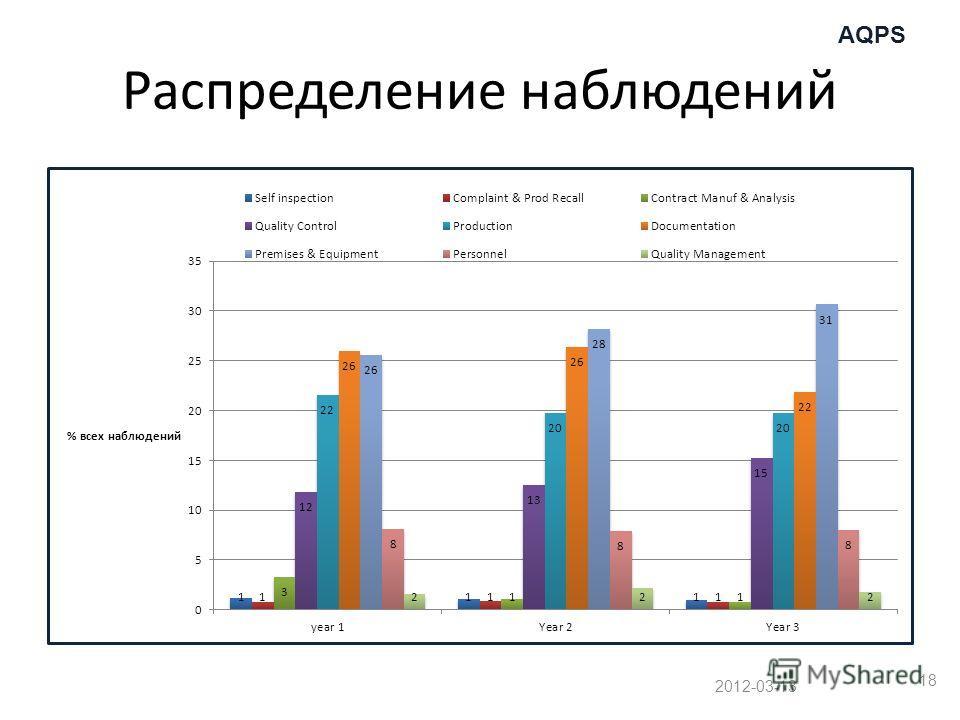 AQPS Распределение наблюдений 2012-03-13 18