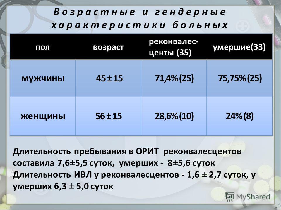 Возрастные и гендерные характеристики больных Длительность пребывания в ОРИТ реконвалесцентов составила 7,6±5,5 суток, умерших - 8±5,6 суток Длительность ИВЛ у реконвалесцентов - 1,6 ± 2,7 суток, у умерших 6,3 ± 5,0 суток