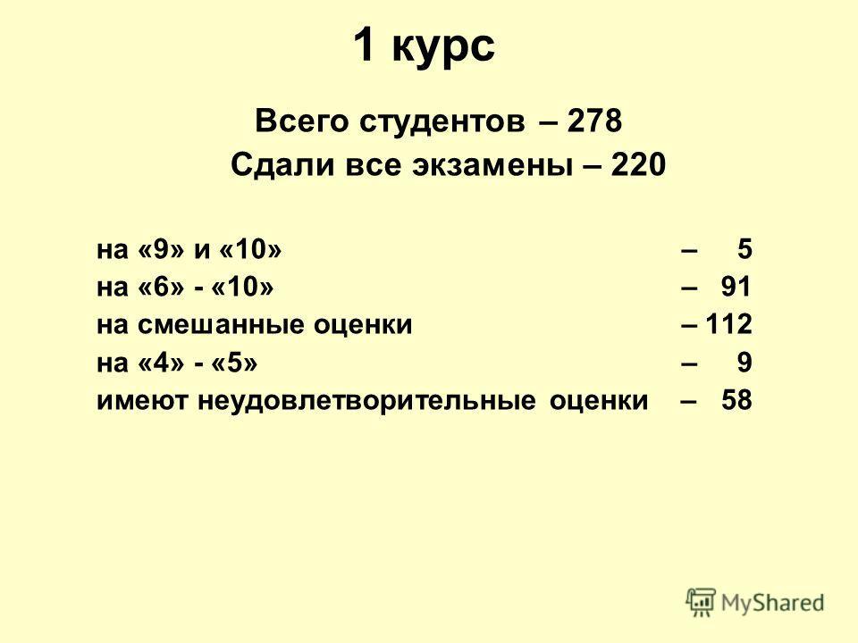 1 курс Всего студентов – 278 Сдали все экзамены – 220 на «9» и «10» – 5 на «6» - «10» – 91 на смешанные оценки – 112 на «4» - «5» – 9 имеют неудовлетворительные оценки – 58