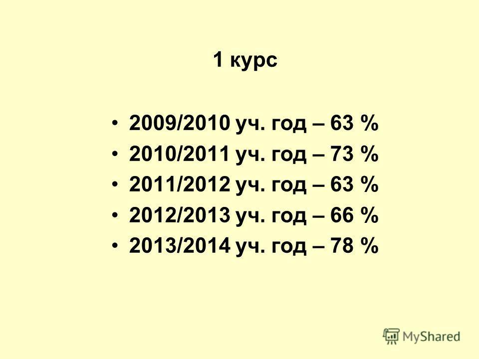1 курс 2009/2010 уч. год – 63 % 2010/2011 уч. год – 73 % 2011/2012 уч. год – 63 % 2012/2013 уч. год – 66 % 2013/2014 уч. год – 78 %