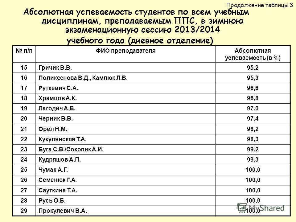 Абсолютная успеваемость студентов по всем учебным дисциплинам, преподаваемым ППС, в зимнюю экзаменационную сессию 2013/2014 учебного года (дневное отделение) п/пФИО преподавателя Абсолютная успеваемость (в %) 15Гричик В.В.95,2 16Поликсенова В.Д., Кам