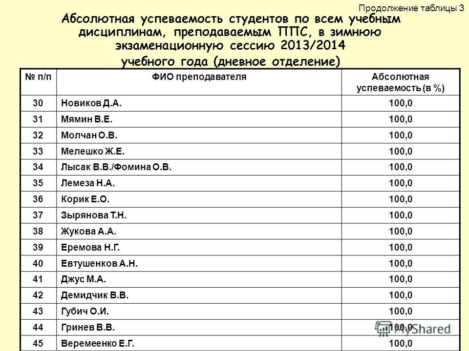 Абсолютная успеваемость студентов по всем учебным дисциплинам, преподаваемым ППС, в зимнюю экзаменационную сессию 2013/2014 учебного года (дневное отделение) п/пФИО преподавателя Абсолютная успеваемость (в %) 30Новиков Д.А.100,0 31Мямин В.Е.100,0 32М
