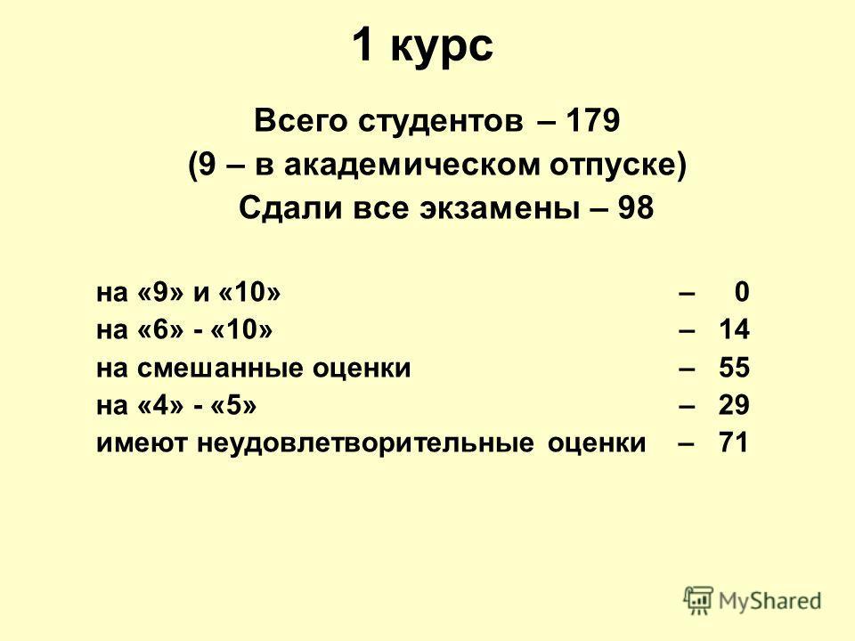1 курс Всего студентов – 179 (9 – в академическом отпуске) Сдали все экзамены – 98 на «9» и «10» – 0 на «6» - «10» – 14 на смешанные оценки – 55 на «4» - «5» – 29 имеют неудовлетворительные оценки – 71