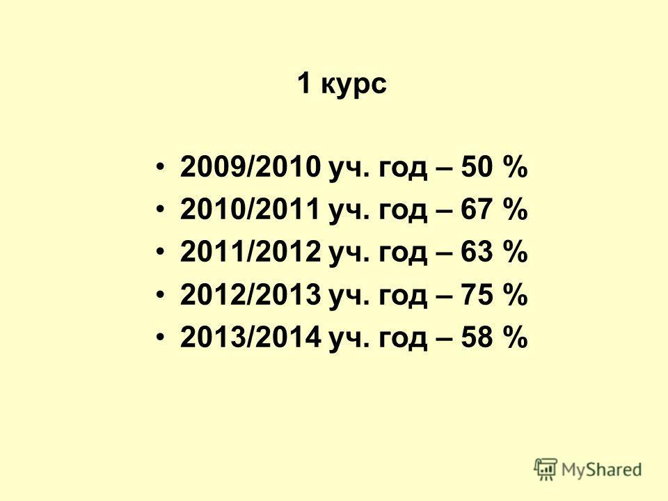 1 курс 2009/2010 уч. год – 50 % 2010/2011 уч. год – 67 % 2011/2012 уч. год – 63 % 2012/2013 уч. год – 75 % 2013/2014 уч. год – 58 %
