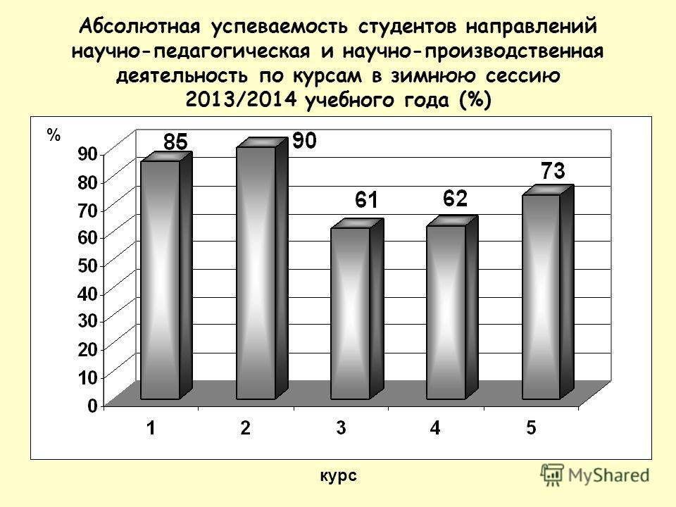 Абсолютная успеваемость студентов направлений научно-педагогическая и научно-производственная деятельность по курсам в зимнюю сессию 2013/2014 учебного года (%) курс %