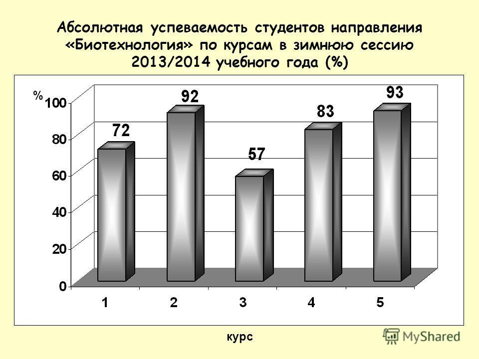 Абсолютная успеваемость студентов направления «Биотехнология» по курсам в зимнюю сессию 2013/2014 учебного года (%) курс %