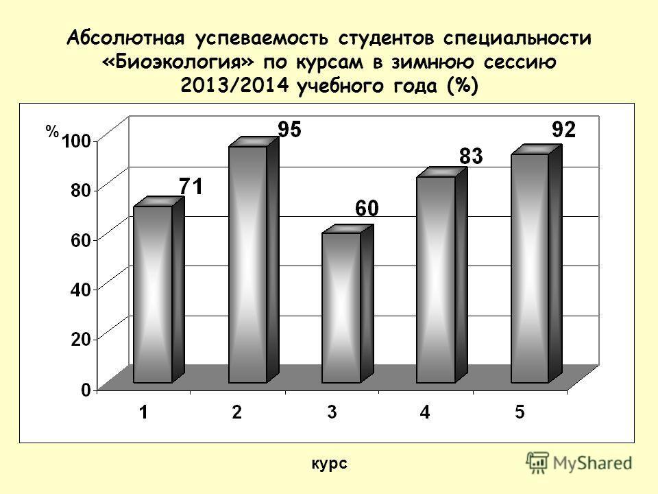 Абсолютная успеваемость студентов специальности «Биоэкология» по курсам в зимнюю сессию 2013/2014 учебного года (%) курс %