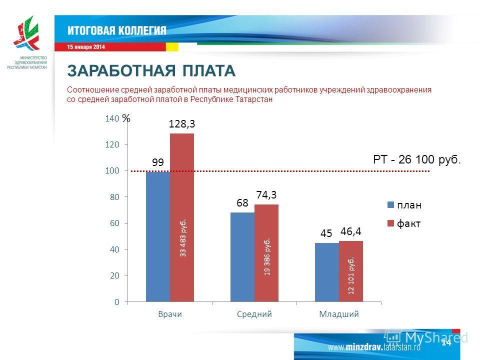Соотношение средней заработной платы медицинских работников учреждений здравоохранения со средней заработной платой в Республике Татарстан % 33 483 руб. 19 386 руб. 12 101 руб. ЗАРАБОТНАЯ ПЛАТА РТ - 26 100 руб. 14