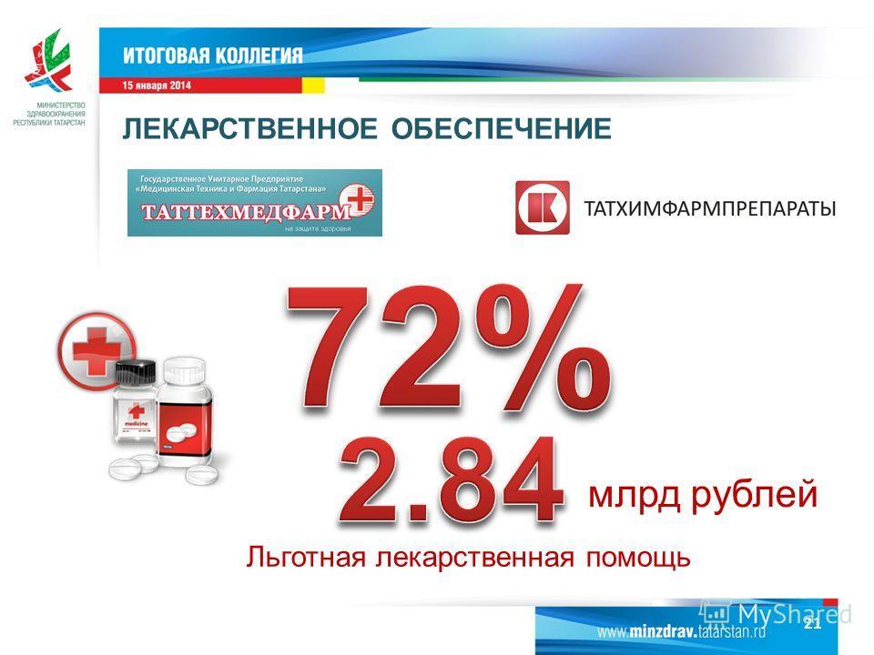 Льготная лекарственная помощь млрд рублей ЛЕКАРСТВЕННОЕ ОБЕСПЕЧЕНИЕ 21