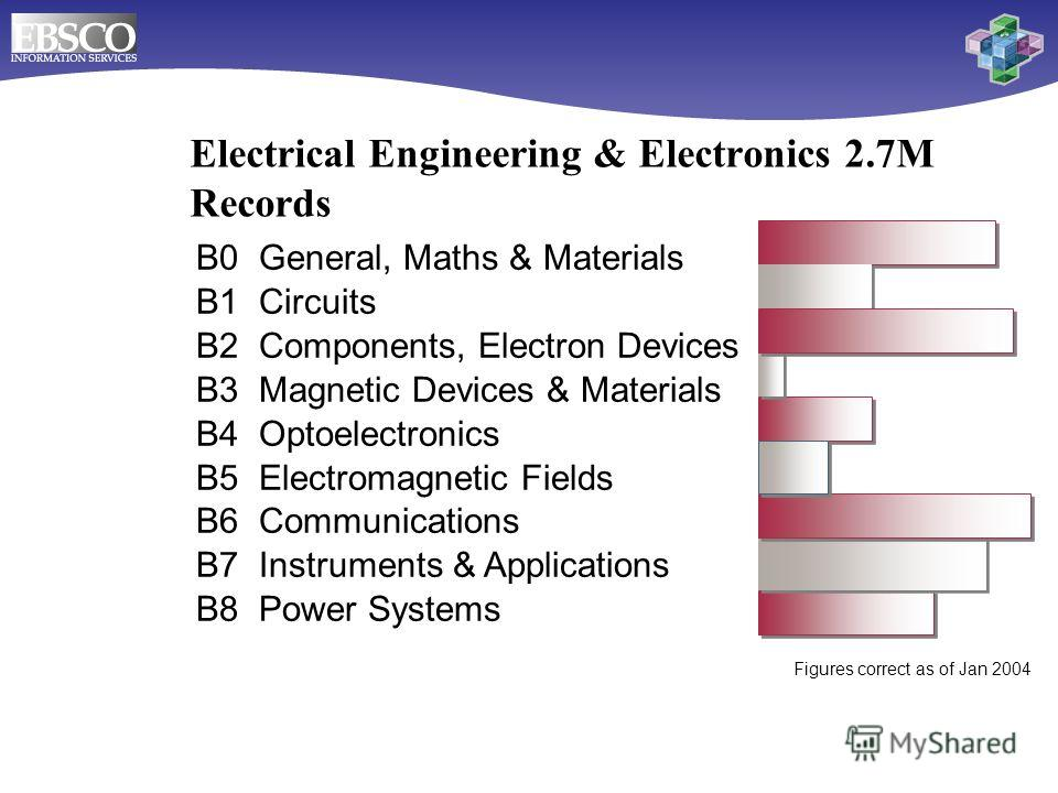Electrical Engineering & Electronics 2.7M Records B0 General, Maths & Materials B1 Circuits B2 Components, Electron Devices B3 Magnetic Devices & Materials B4 Optoelectronics B5 Electromagnetic Fields B6 Communications B7 Instruments & Applications B