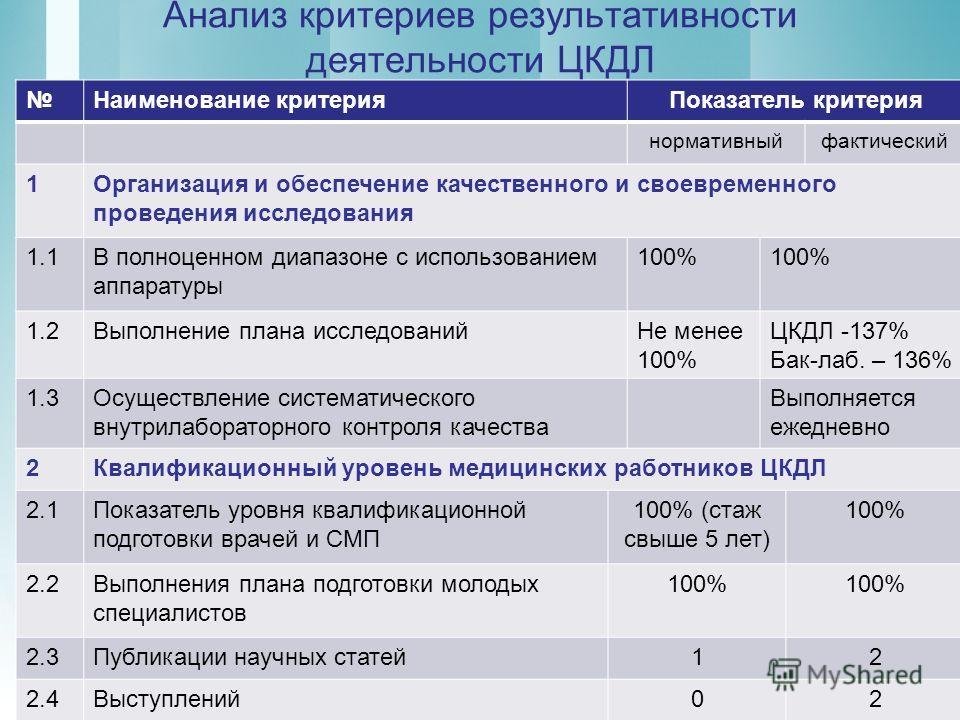 8 Анализ критериев результативности деятельности ЦКДЛ Наименование критерияПоказатель критерия нормативныйфактический 1Организация и обеспечение качественного и своевременного проведения исследования 1.1В полноценном диапазоне с использованием аппара