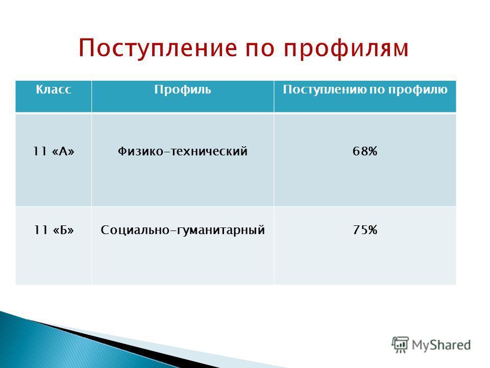 Класс ПрофильПоступлению по профилю 11 «А»Физико-технический 68% 11 «Б»Социально-гуманитарный 75%