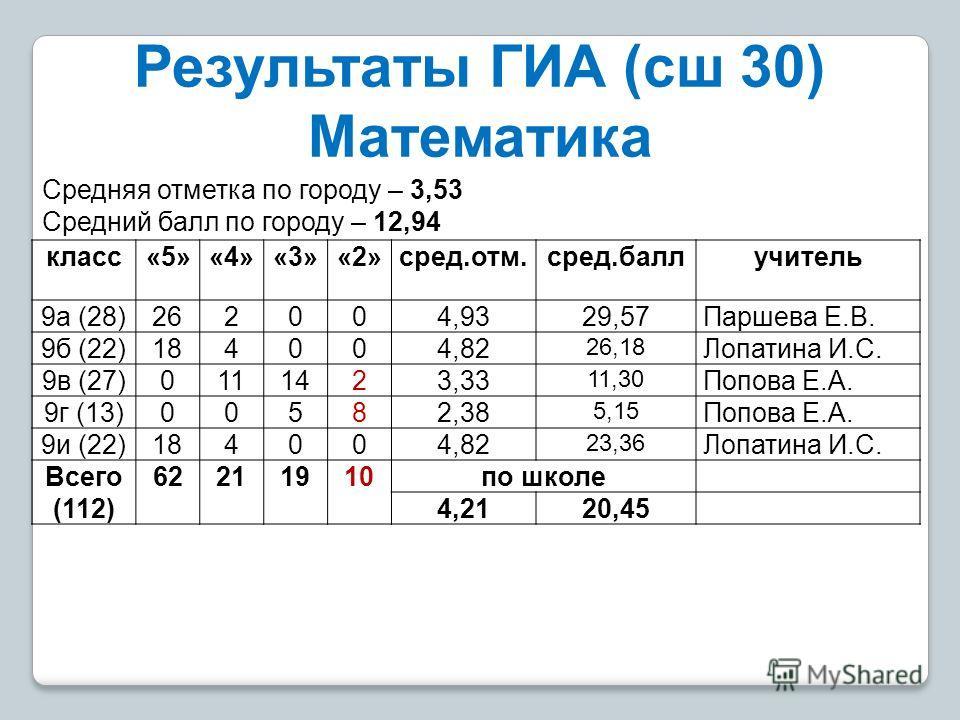 Результаты ГИА (сш 30) Математика класс«5»«4»«3»«2»сред.отм.сред.баллучитель 9 а (28) 26200 4,9329,57Паршева Е.В. 9 б (22) 18400 4,82 26,18 Лопатина И.С. 9 в (27) 011142 3,33 11,30 Попова Е.А. 9 г (13) 0058 2,38 5,15 Попова Е.А. 9 и (22) 18400 4,82 2