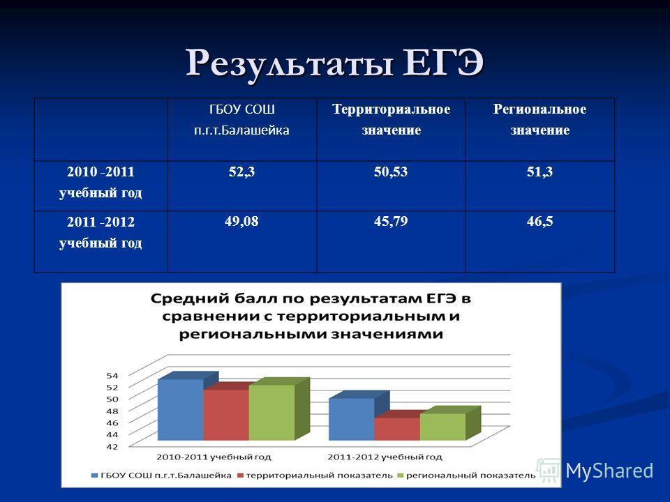 Результаты ЕГЭ ГБОУ СОШ п.г.т.Балашейка Территориальное значение Региональное значение 2010 -2011 учебный год 52,350,5351,3 2011 -2012 учебный год 49,0845,7946,5