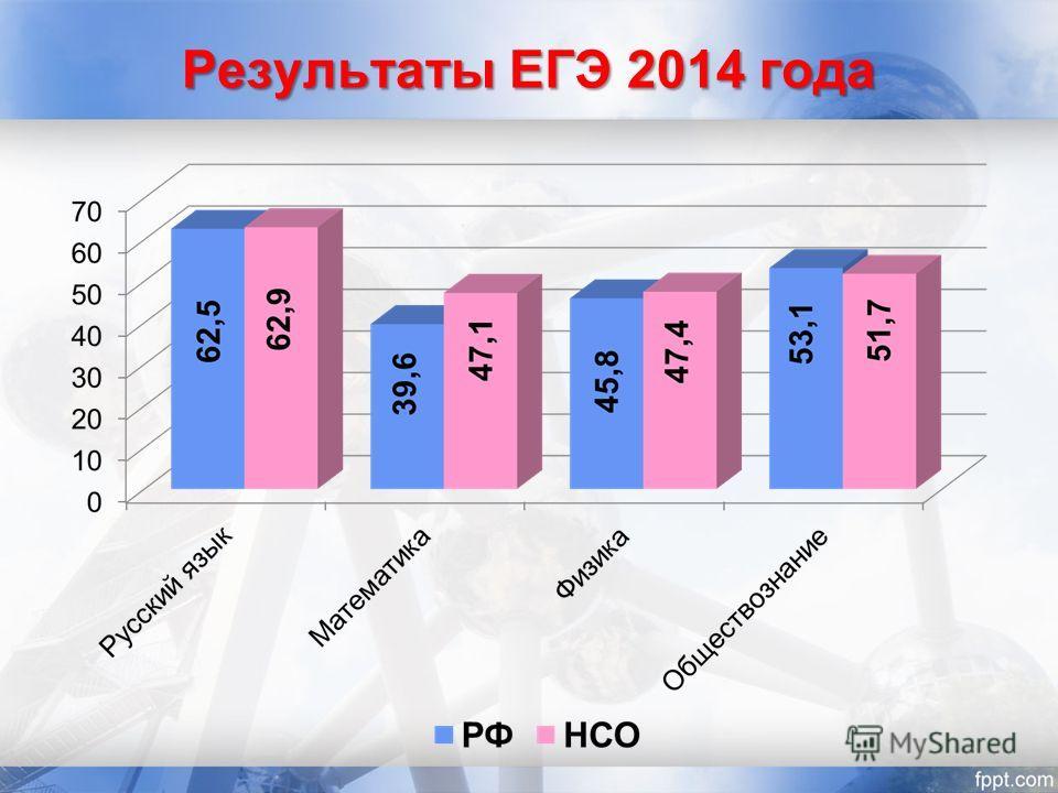 Результаты ЕГЭ 2014 года