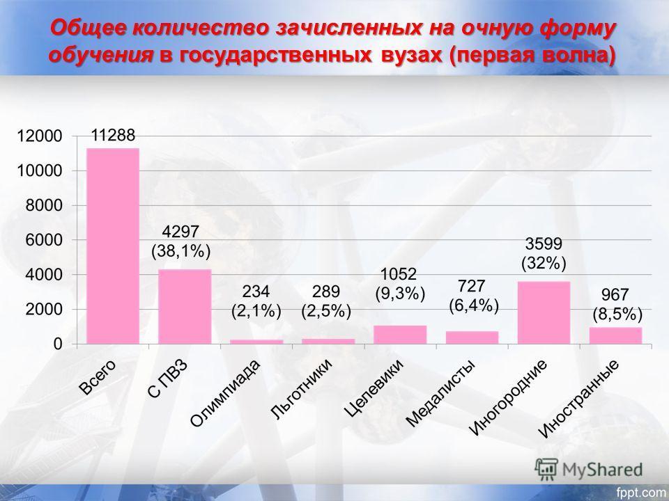 Общее количество зачисленных на очную форму обучения в государственных вузах (первая волна)