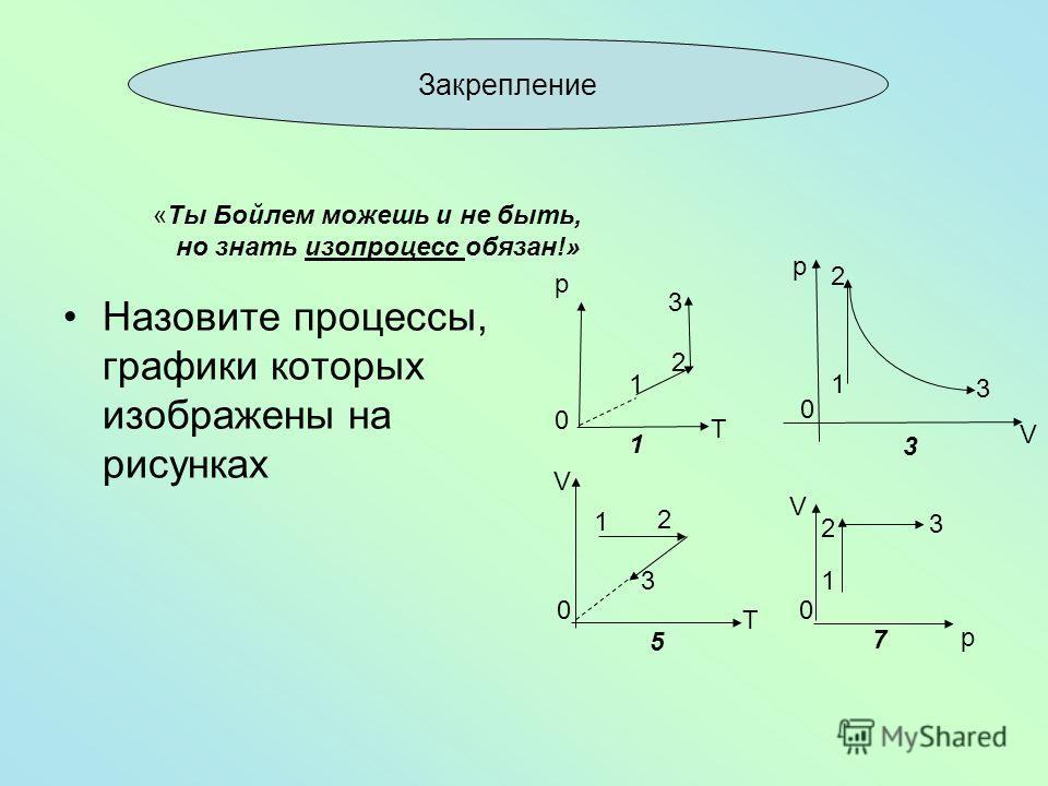 Назовите процессы, графики которых изображены на рисунках T p 0 1 2 3 V 0 1 2 3 p T V 0 1 2 3 p V 0 1 2 3 1 3 5 7 Закрепление «Ты Бойлем можешь и не быть, но знать изопроцесс обязан!»