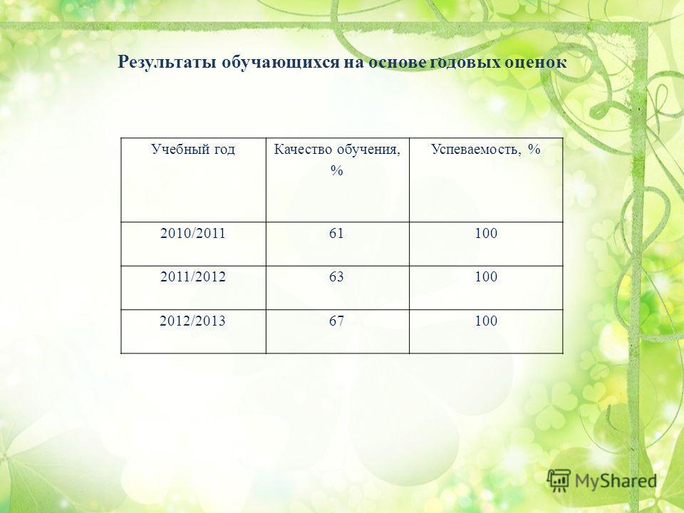 Результаты обучающихся на основе годовых оценок Учебный год Качество обучения, % Успеваемость, % 2010/201161100 2011/201263100 2012/201367100