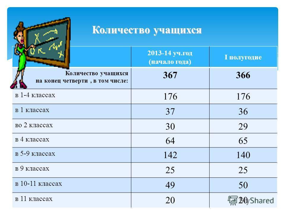 Количество учащихся Количество учащихся 2013-14 уч.год (начало года) I полугодие Количество учащихся на конец четверти, в том числе: 367366 в 1-4 классах 176 в 1 классах 3736 во 2 классах 3029 в 4 классах 6465 в 5-9 классах 142140 в 9 классах 25 в 10