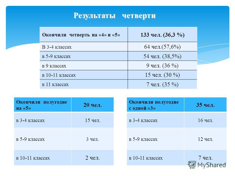Результаты четверти Окончили четверть на «4» и «5» 133 чел. (36,3 %) В 3-4 классах 64 чел.(57,6%) в 5-9 классах 54 чел. (38,5%) в 9 классах 9 чел. (36 %) в 10-11 классах 15 чел. (30 %) в 11 классах 7 чел. (35 %) Окончили полугодие с одной «3» 35 чел.