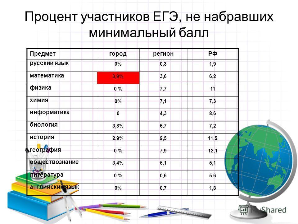 Процент участников ЕГЭ, не набравших минимальный балл ПредметгородрегионРФ русский язык 0%0,31,9 математика 3,9%3,66,2 физика 0 %7,711 химия 0%7,17,3 информатика 04,38,6 биология 3,8%6,77,2 история 2,9%9,511,5 география 0 %7,912,1 обществознание 3,4%