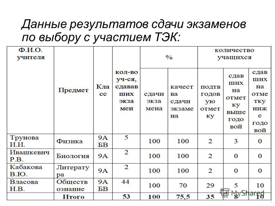 Данные результатов сдачи экзаменов по выбору с участием ТЭК: