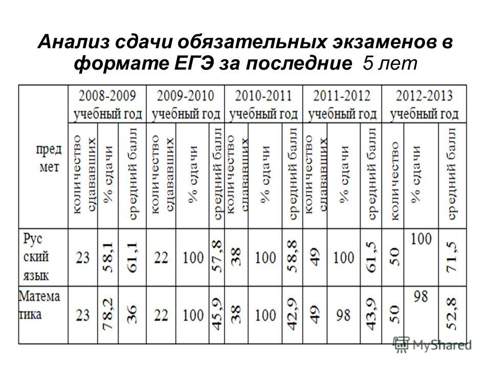 Анализ сдачи обязательных экзаменов в формате ЕГЭ за последние 5 лет