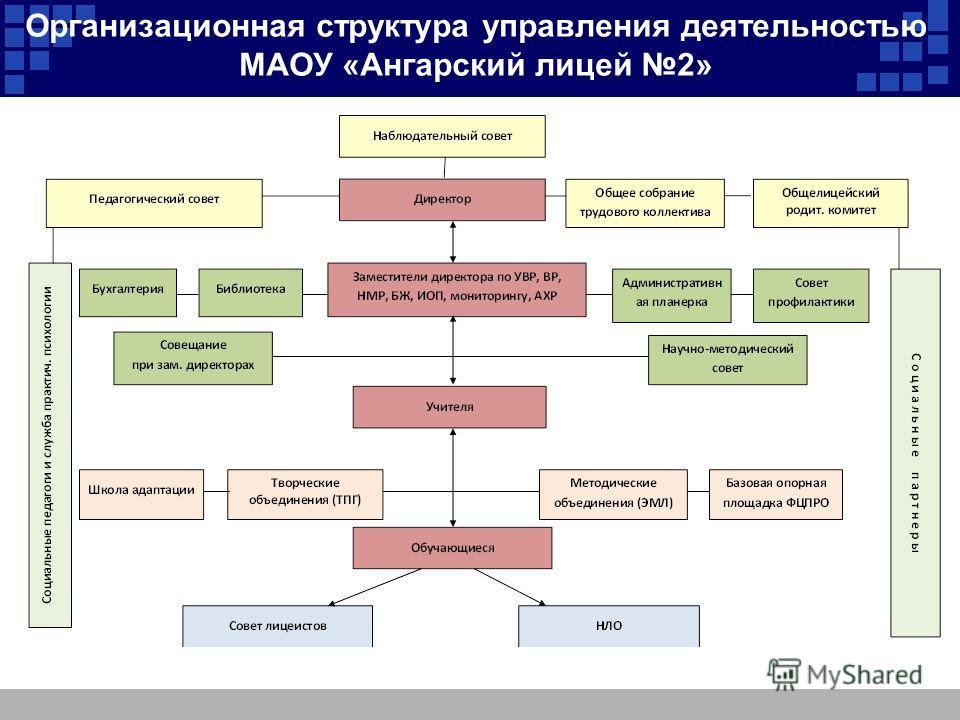 Организационная структура управления деятельностью МАОУ «Ангарский лицей 2»