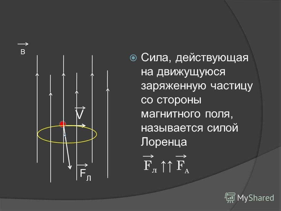Сила, действующая на движущуюся заряженную частицу со стороны магнитного поля, называется силой Лоренца В V FЛFЛ F л F A