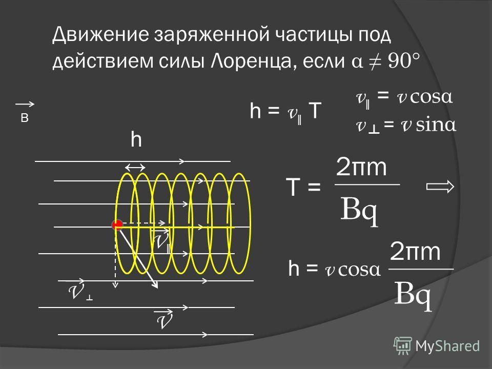 Движение заряженной частицы под действием силы Лоренца, если α 90° V В V V h h = v T T = 2πm2πm BqBq h = v cos α 2πm2πm BqBq v = v cos α v = v sin α