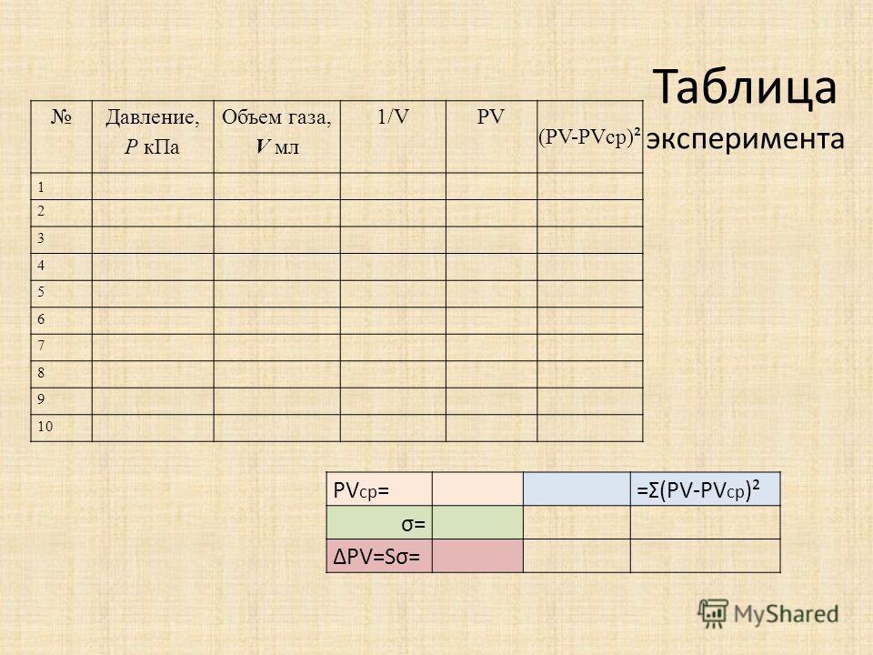 Таблица эксперимента Давление, P кПа Объем газа, V мл 1/VPV (PV-PVср) ² 1 2 3 4 5 6 7 8 9 10 PV ср = =Σ(PV-PV ср )² σ= ΔPV=Sσ=