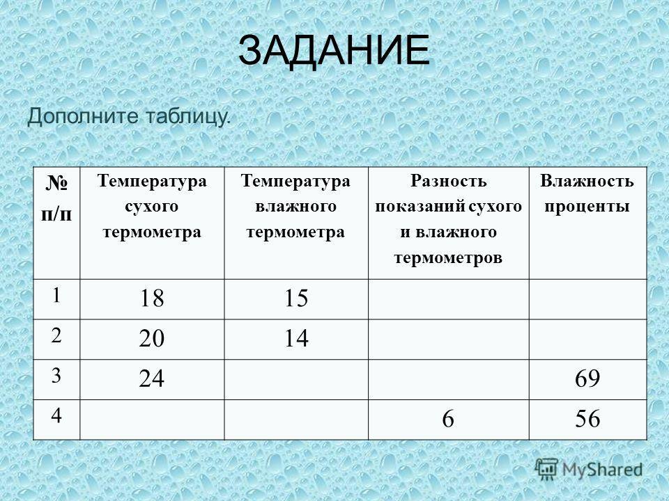 п/п Температура сухого термометра Температура влажного термометра Разность показаний сухого и влажного термометров Влажность проценты 1 1815 2 2014 3 2469 4 656 Дополните таблицу. ЗАДАНИЕ