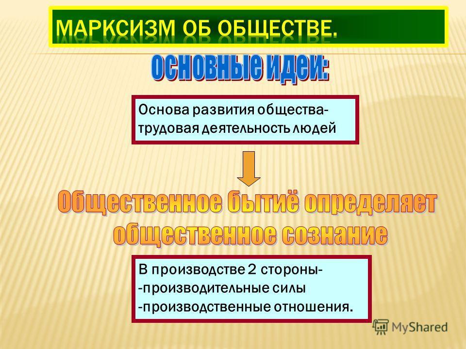 Основа развития общества- трудовая деятельность людей В производстве 2 стороны- -производительные силы -производственные отношения.
