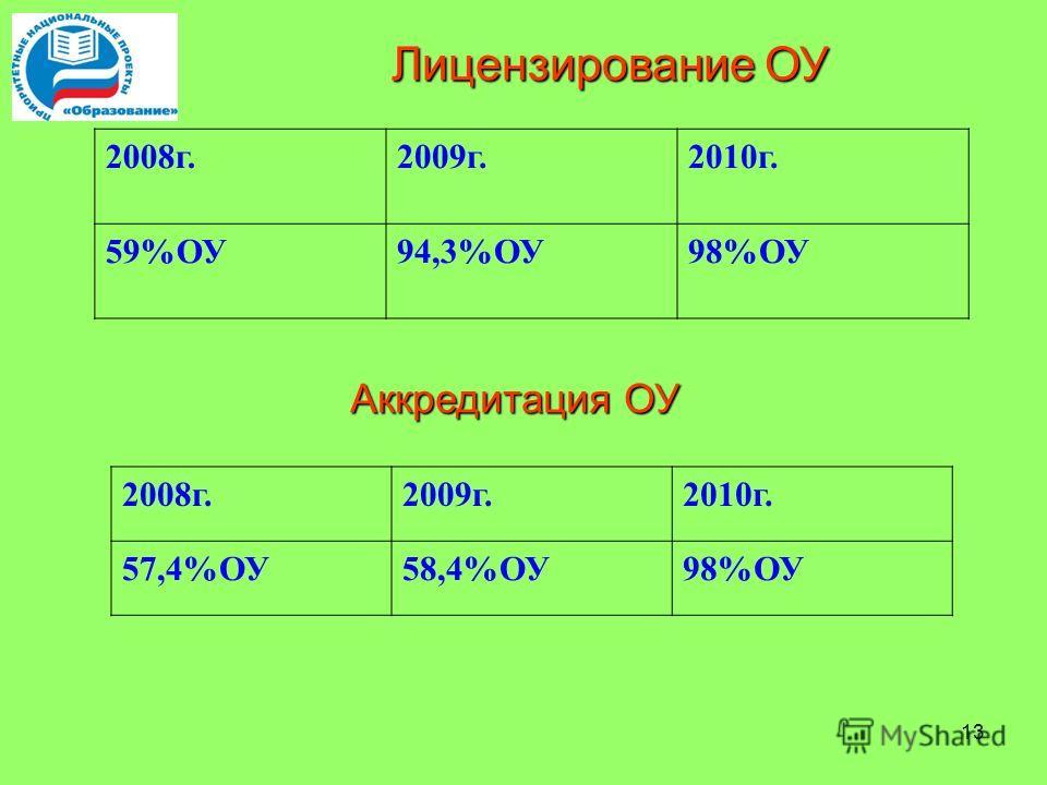 13 Лицензирование ОУ 2008 г.2009 г.2010 г. 59%ОУ94,3%ОУ98%ОУ Аккредитация ОУ 2008 г.2009 г.2010 г. 57,4%ОУ58,4%ОУ98%ОУ