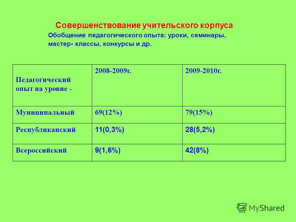 Обобщение педагогического опыта: уроки, семинары, мастер- классы, конкурсы и др. Педагогический опыт на уровне - 2008-2009 г.2009-2010 г. Муниципальный 69(12%)79(15%) Республиканский 11(0,3%)28(5,2%) Всероссийский 9(1,6%)42(8%) Совершенствование учит