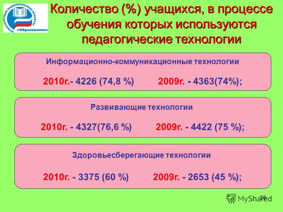 38 Количество (%) учащихся, в процессе обучения которых используются педагогические технологии Информационно-коммуникационные технологии 2010 г.- 4226 (74,8 %) 2009 г. - 4363(74%); Развивающие технологии 2010 г. - 4327(76,6 %) 2009 г. - 4422 (75 %);
