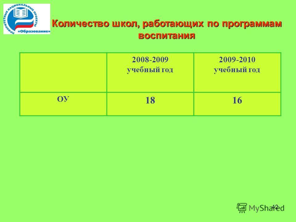 42 2008-2009 учебный год 2009-2010 учебный год ОУ 1816 Количество школ, работающих по программам воспитания