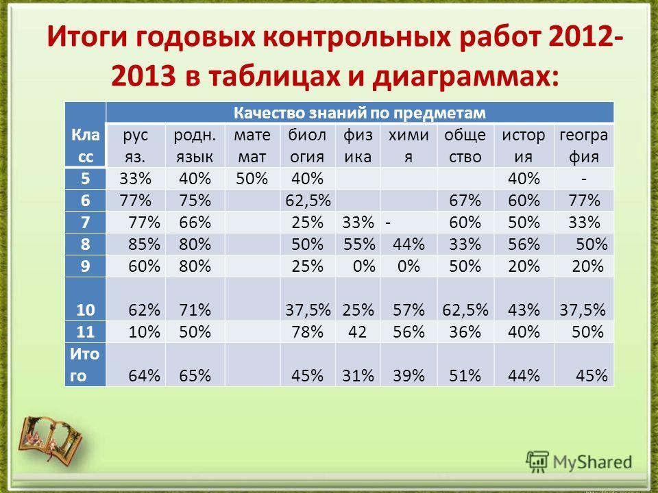 Итоги годовых контрольных работ 2012- 2013 в таблицах и диаграммах: Кла сс Качество знаний по предметам рус яз. родн. язык мате мат биол огия физика хими я обще ство истор ия геогра фия 533%40%50%40% - 677%75% 62,5%67%60%77% 7 66% 25%33%-60%50%33% 88