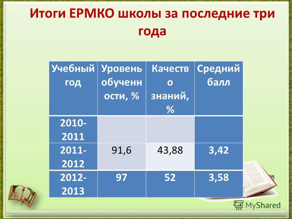 Итоги ЕРМКО школы за последние три года Учебный год Уровень обученн ости, % Качеств о знаний, % Средний балл 2010- 2011 2011- 2012 91,643,883,42 2012- 2013 97523,58