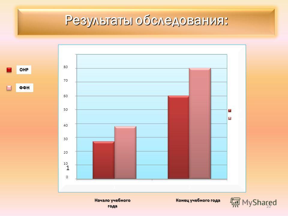 Результаты обследования: ОНР ФФН Начало учебного года Конец учебного года 1 0 10 20 30 40 50 60 70 80 10
