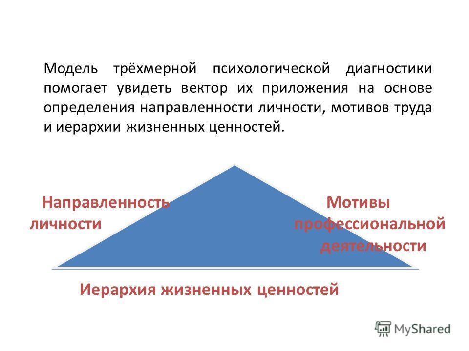 Модель трёхмерной психологической диагностики помогает увидеть вектор их приложения на основе определения направленности личности, мотивов труда и иерархии жизненных ценностей. Направленность Мотивы личности профессиональной деятельности Иерархия жиз