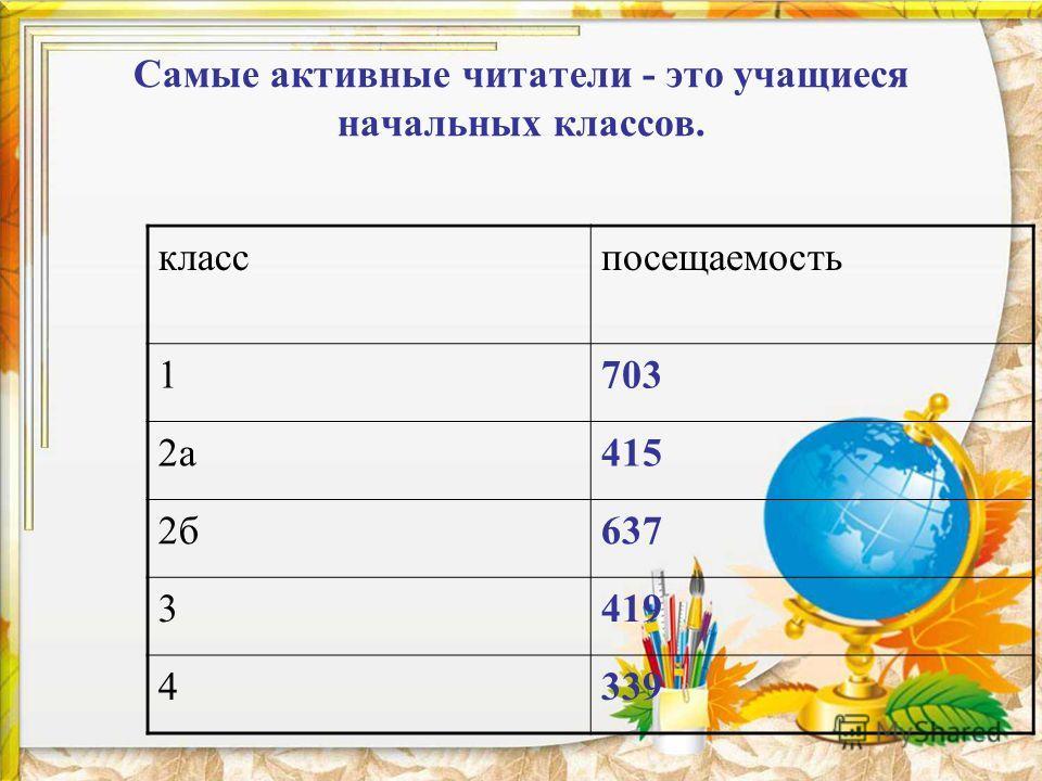 Самые активные читатели - это учащиеся начальных классов. класспосещаемость 1703 2 а 415 2 б 637 3419 4339