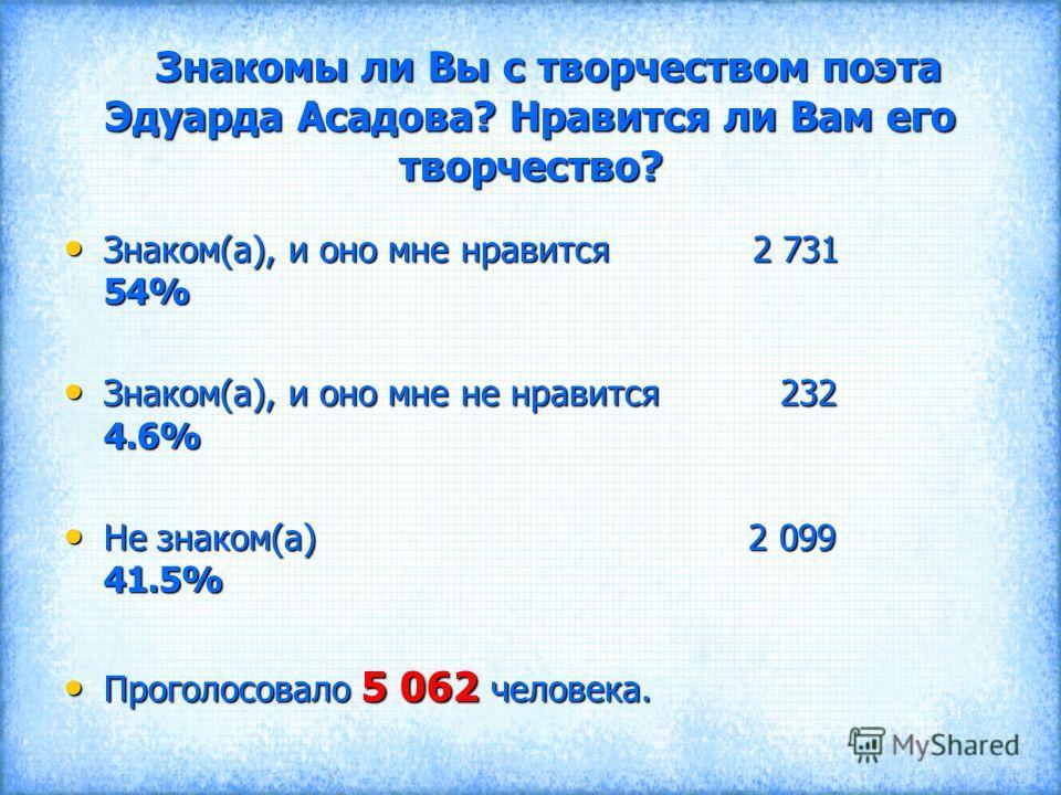 Знакомы ли Вы с творчеством поэта Эдуарда Асадова? Нравится ли Вам его творчество? Знакомы ли Вы с творчеством поэта Эдуарда Асадова? Нравится ли Вам его творчество? Знаком(а), и оно мне нравится 2 731 54% Знаком(а), и оно мне нравится 2 731 54% Знак