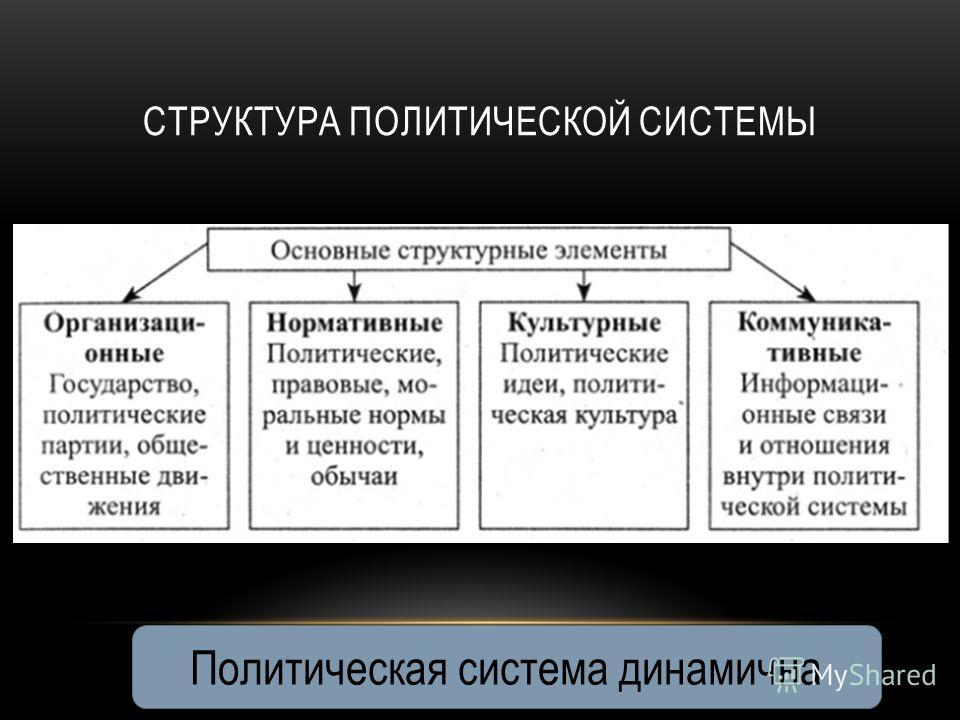 СТРУКТУРА ПОЛИТИЧЕСКОЙ СИСТЕМЫ Политическая система динамична