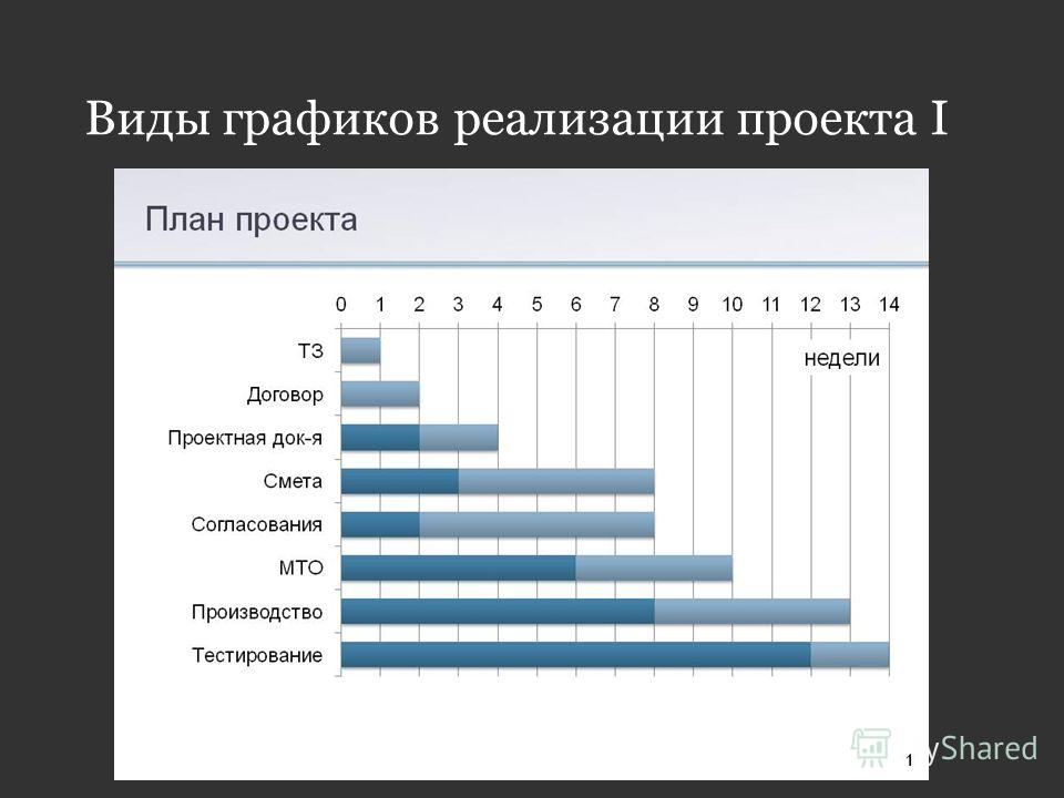 Виды графиков реализации проекта I