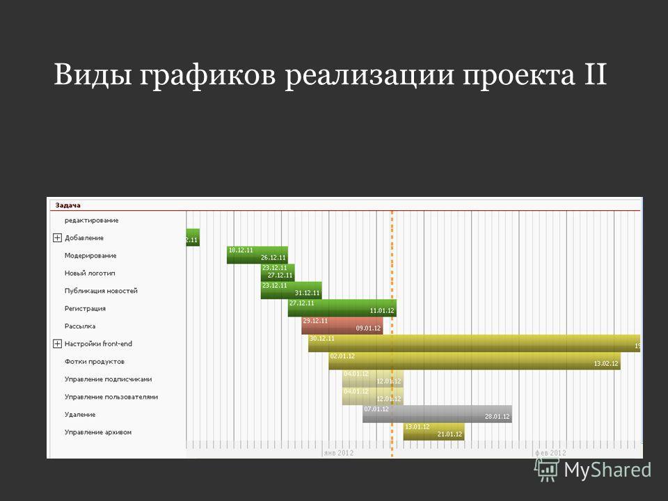 Виды графиков реализации проекта II