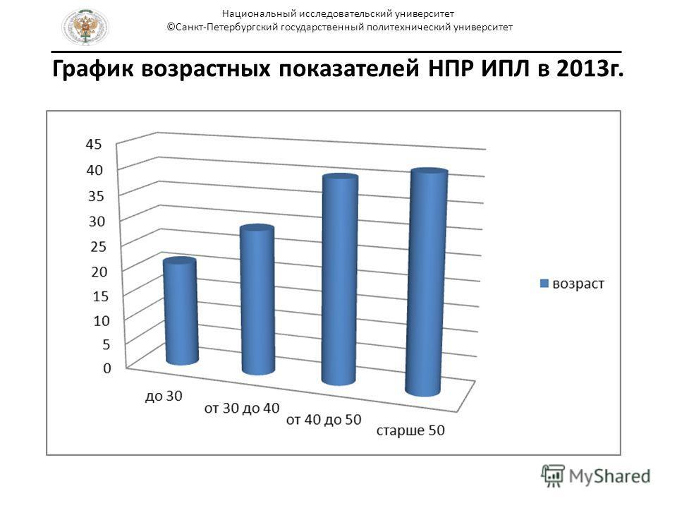 График возрастных показателей НПР ИПЛ в 2013 г. Национальный исследовательский университет ©Санкт-Петербургский государственный политехнический университет