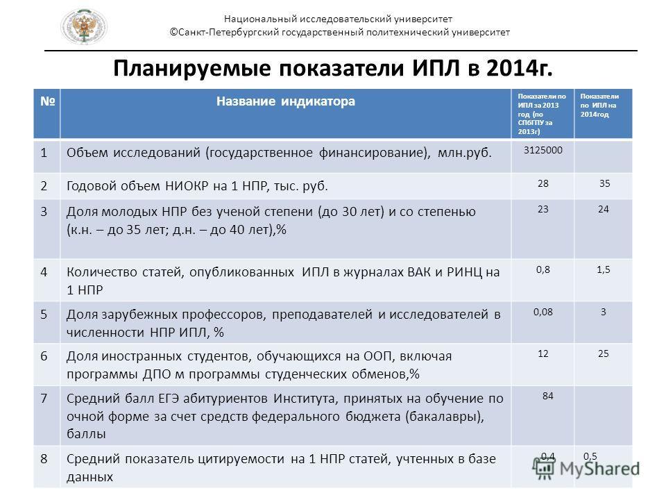 Планируемые показатели ИПЛ в 2014 г. Название индикатора Показатели по ИПЛ за 2013 год (по СПбГПУ за 2013 г) Показатели по ИПЛ на 2014 год 1Объем исследований (государственное финансирование), млн.руб. 3125000 2Годовой объем НИОКР на 1 НПР, тыс. руб.