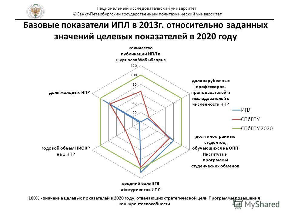Базовые показатели ИПЛ в 2013 г. относительно заданных значений целевых показателей в 2020 году Национальный исследовательский университет ©Санкт-Петербургский государственный политехнический университет 100% - значение целевых показателей в 2020 год